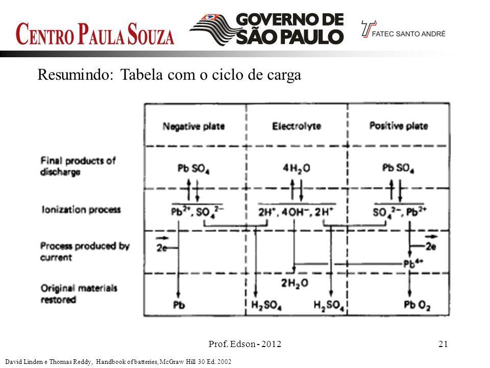 Resumindo: Tabela com o ciclo de carga