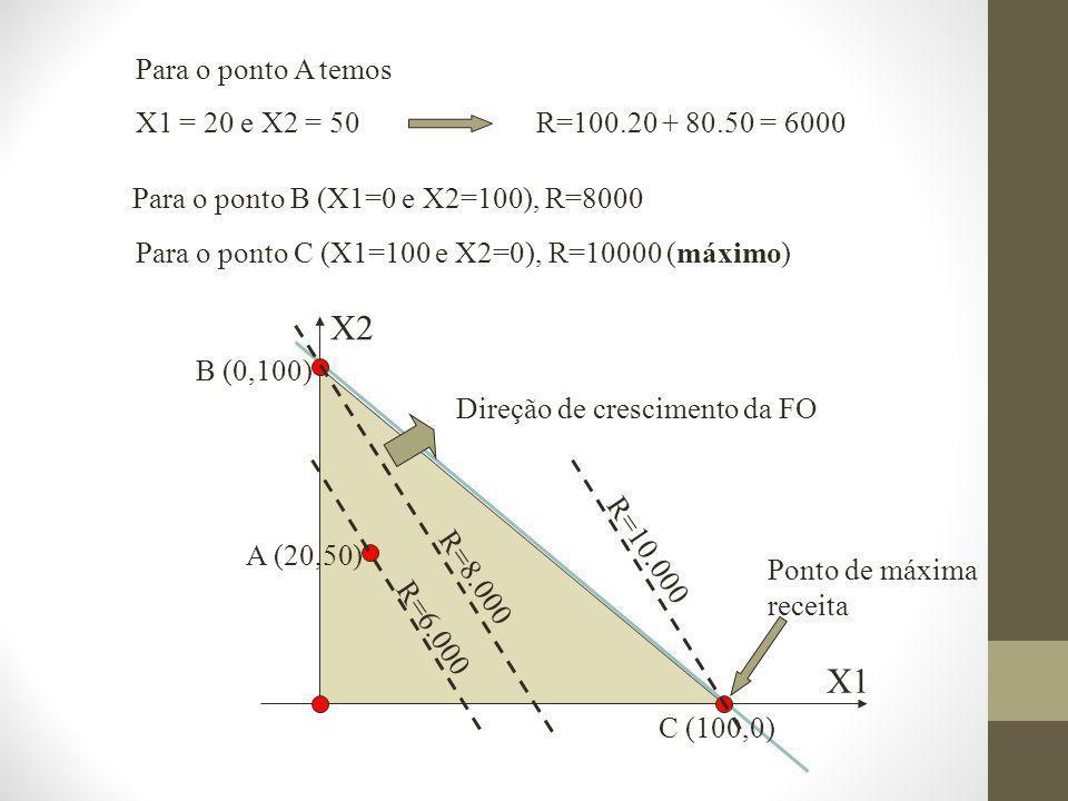 X2 X1 Para o ponto A temos X1 = 20 e X2 = 50 R=100.20 + 80.50 = 6000