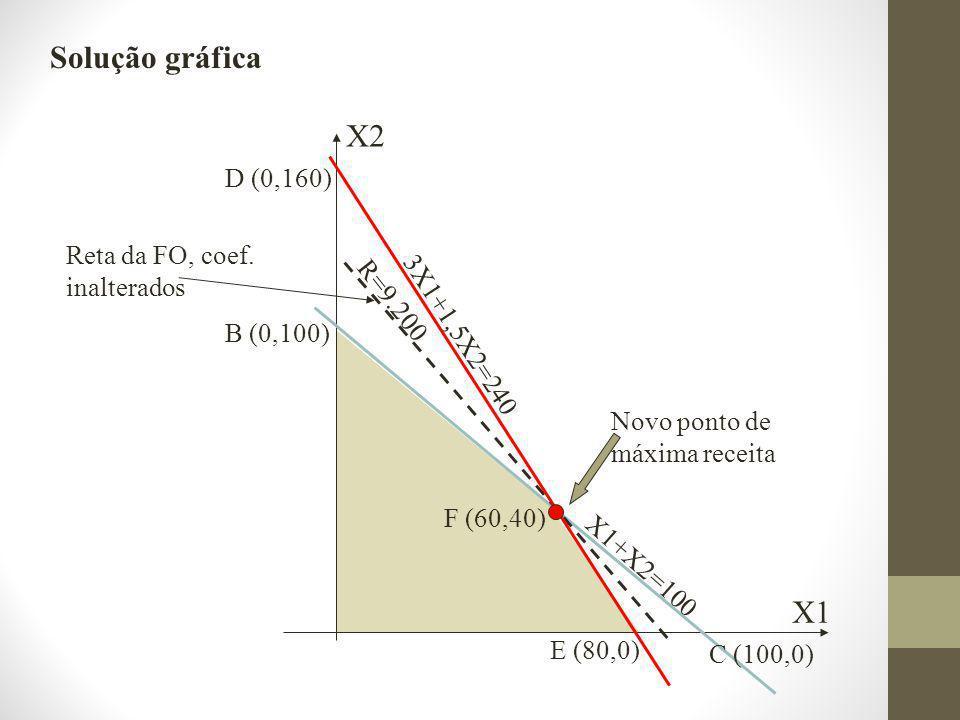 Solução gráfica X2 X1 D (0,160) Reta da FO, coef. inalterados R=9.200