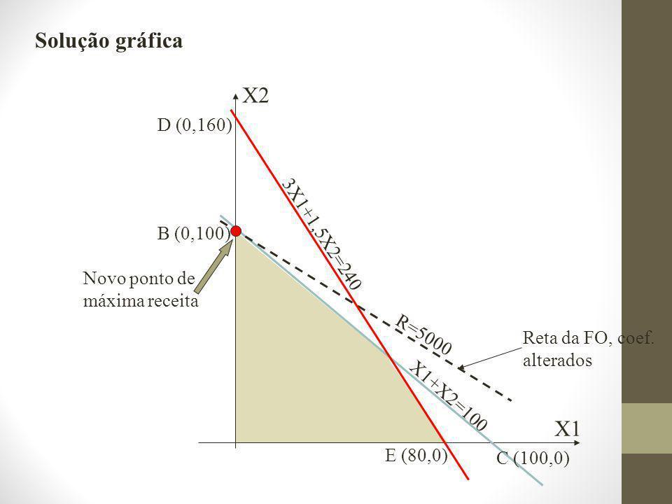 Solução gráfica X2 X1 D (0,160) 3X1+1,5X2=240 B (0,100)