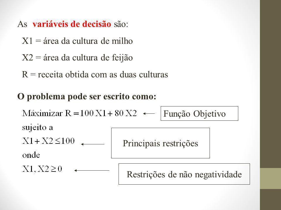 As variáveis de decisão são: X1 = área da cultura de milho