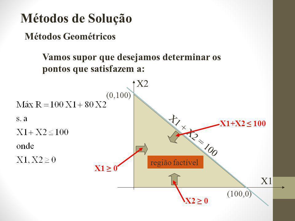Métodos de Solução Métodos Geométricos
