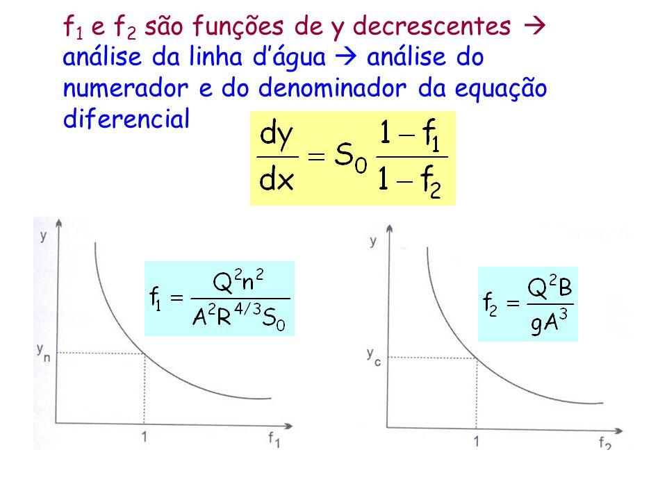 f1 e f2 são funções de y decrescentes  análise da linha d'água  análise do numerador e do denominador da equação diferencial