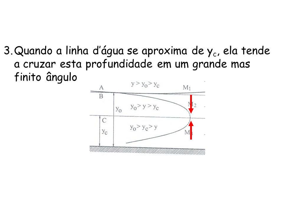 Quando a linha d'água se aproxima de yc, ela tende a cruzar esta profundidade em um grande mas finito ângulo