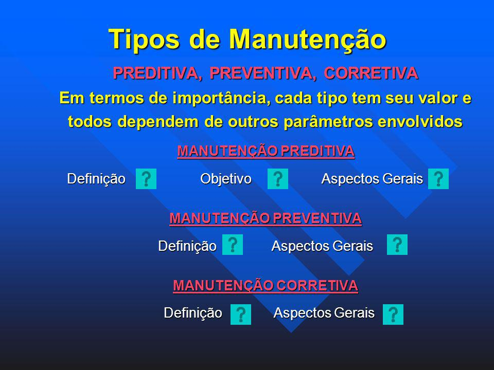 Tipos de Manutenção PREDITIVA, PREVENTIVA, CORRETIVA
