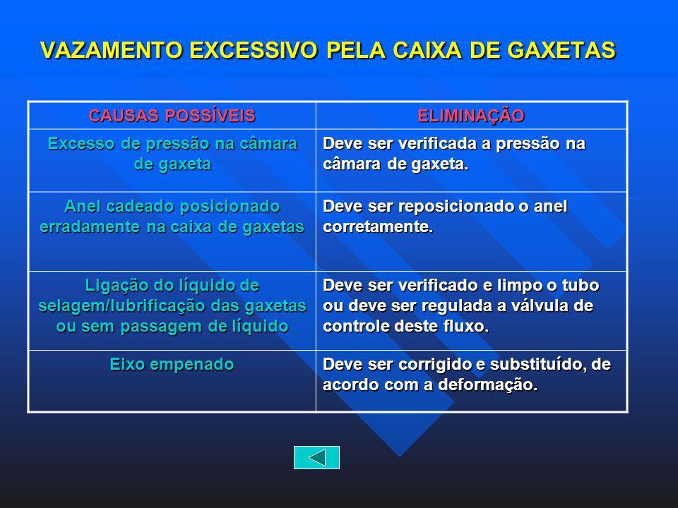 VAZAMENTO EXCESSIVO PELA CAIXA DE GAXETAS