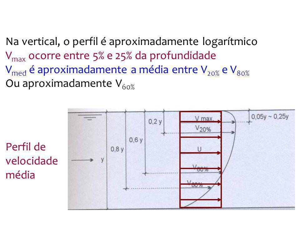 Na vertical, o perfil é aproximadamente logarítmico