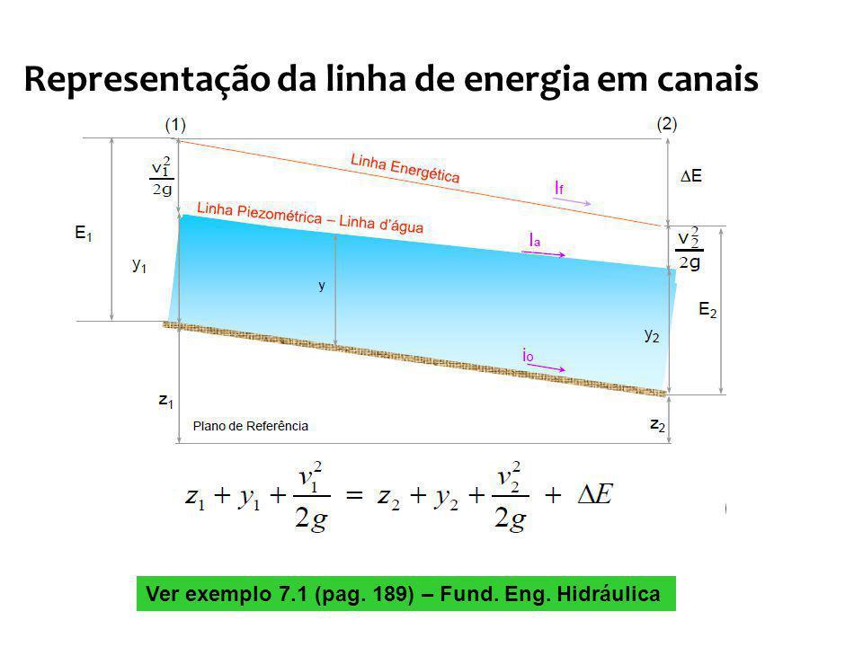 Representação da linha de energia em canais