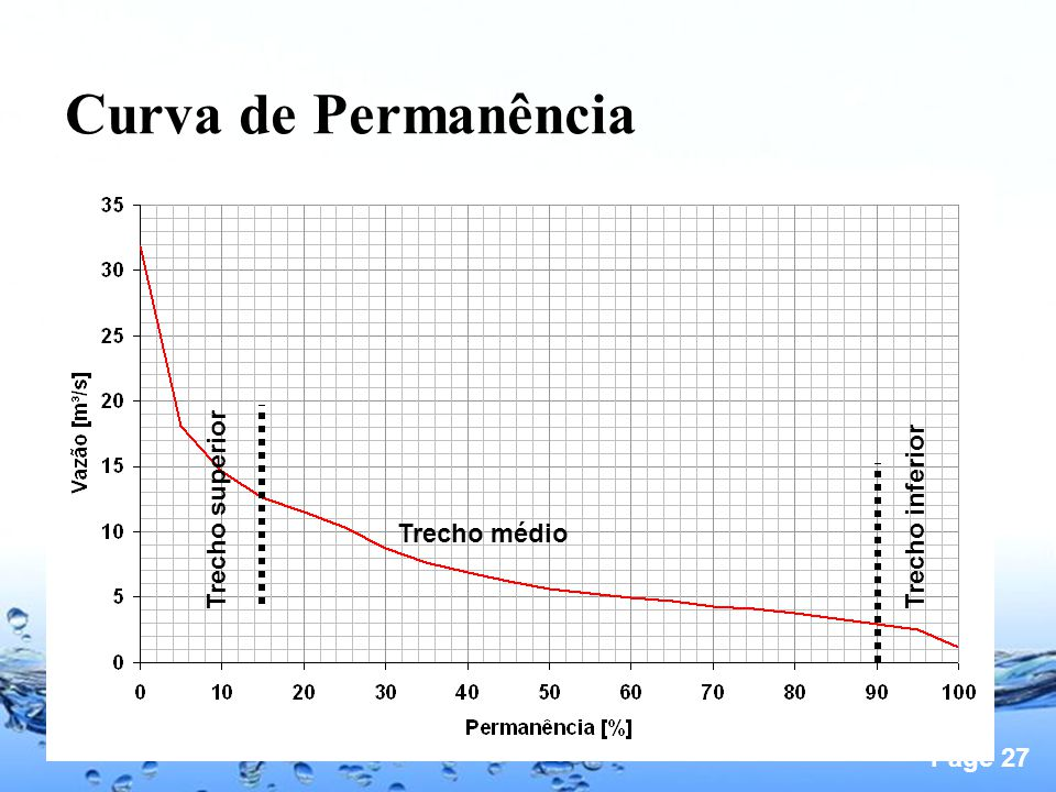 Curva de Permanência Trecho superior Trecho inferior Trecho médio