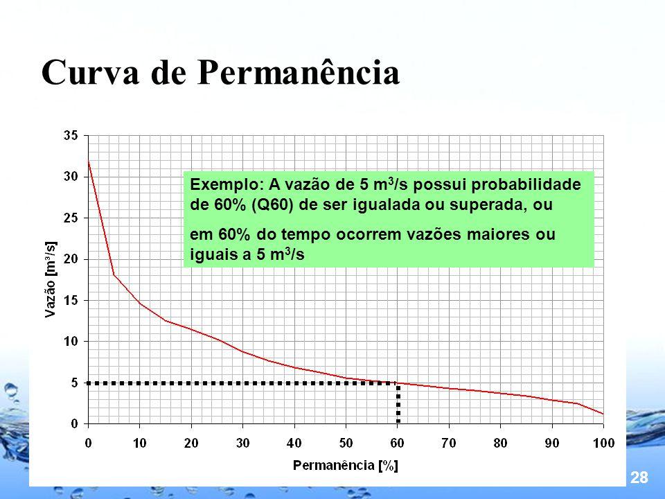 Curva de Permanência Exemplo: A vazão de 5 m3/s possui probabilidade de 60% (Q60) de ser igualada ou superada, ou.