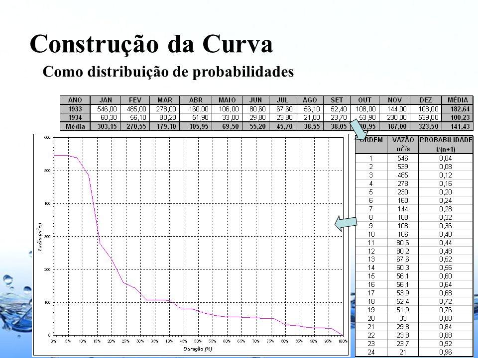 Construção da Curva Como distribuição de probabilidades