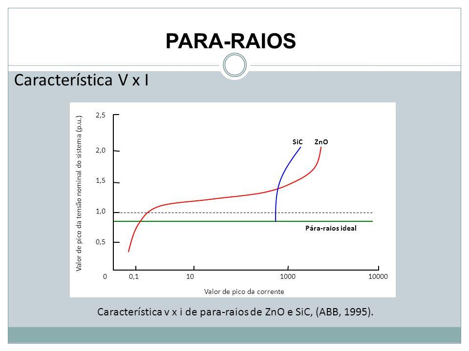 Característica v x i de para-raios de ZnO e SiC, (ABB, 1995).