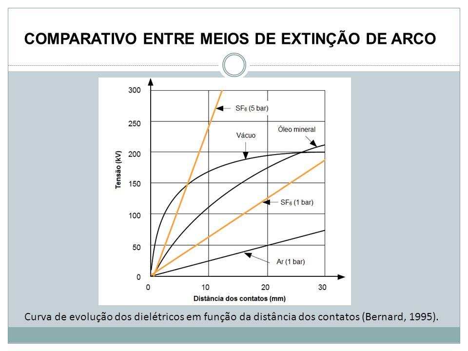COMPARATIVO ENTRE MEIOS DE EXTINÇÃO DE ARCO