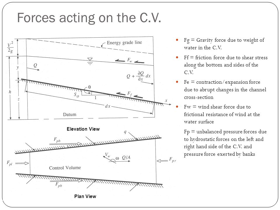 Forces acting on the C.V. Fg = Gravity force due to weight of water in the C.V.