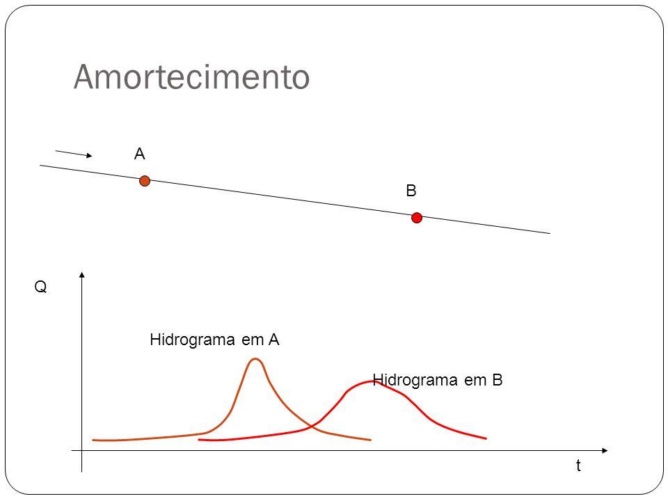 Amortecimento A B Q t Hidrograma em A Hidrograma em B