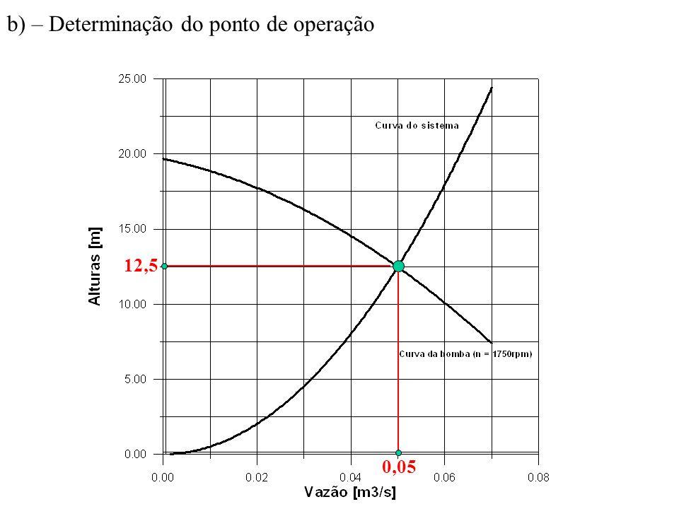 b) – Determinação do ponto de operação