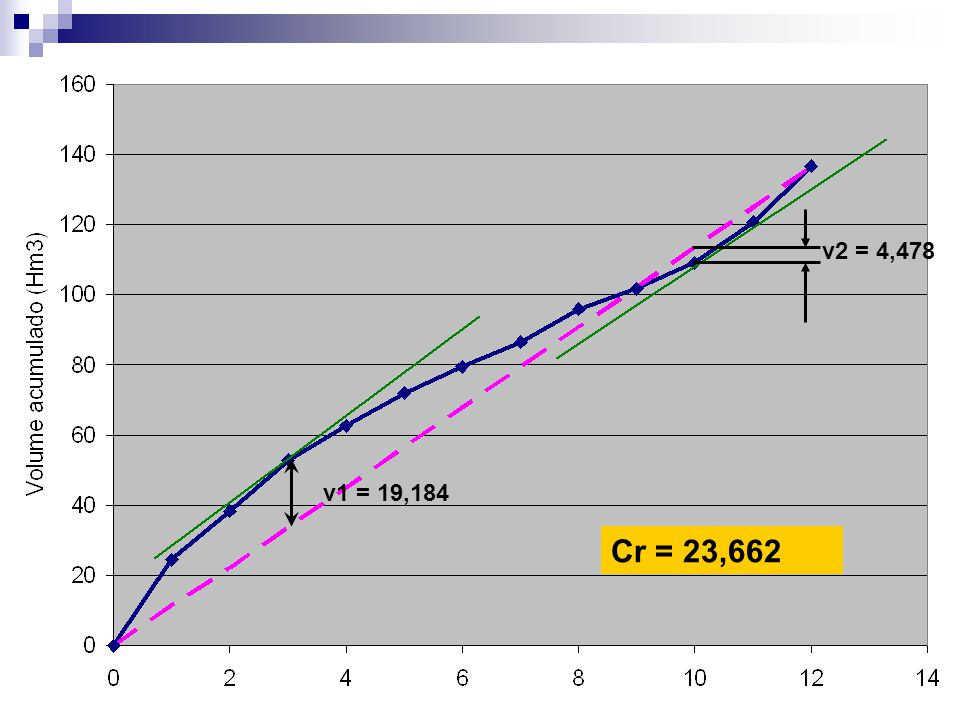 v2 = 4,478 v1 = 19,184 Cr = 23,662