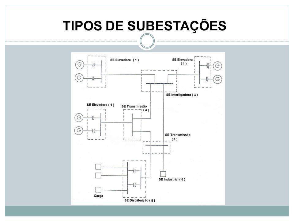 TIPOS DE SUBESTAÇÕES
