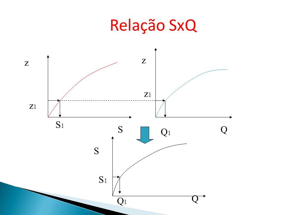 Relação SxQ z z z1 z1 S1 S Q Q1 S S1 Q Q1