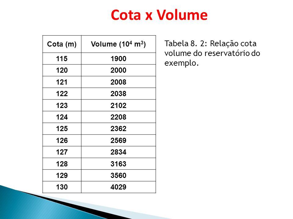 Cota x Volume Cota (m) Volume (104 m3) 115. 1900. 120. 2000. 121. 2008. 122. 2038. 123. 2102.
