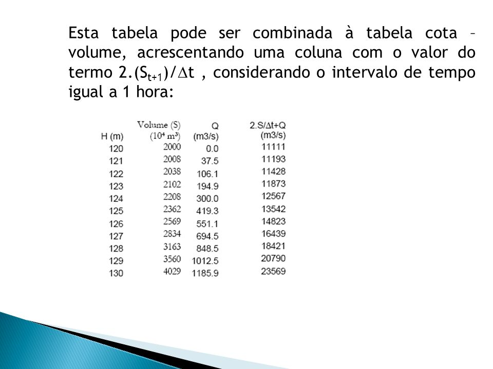 Esta tabela pode ser combinada à tabela cota – volume, acrescentando uma coluna com o valor do termo 2.(St+1)/t , considerando o intervalo de tempo igual a 1 hora: