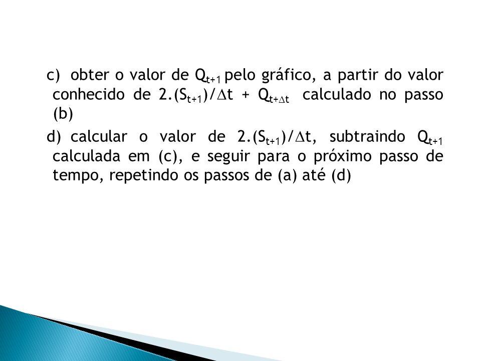 obter o valor de Qt+1 pelo gráfico, a partir do valor conhecido de 2
