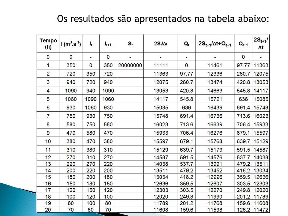 Os resultados são apresentados na tabela abaixo: