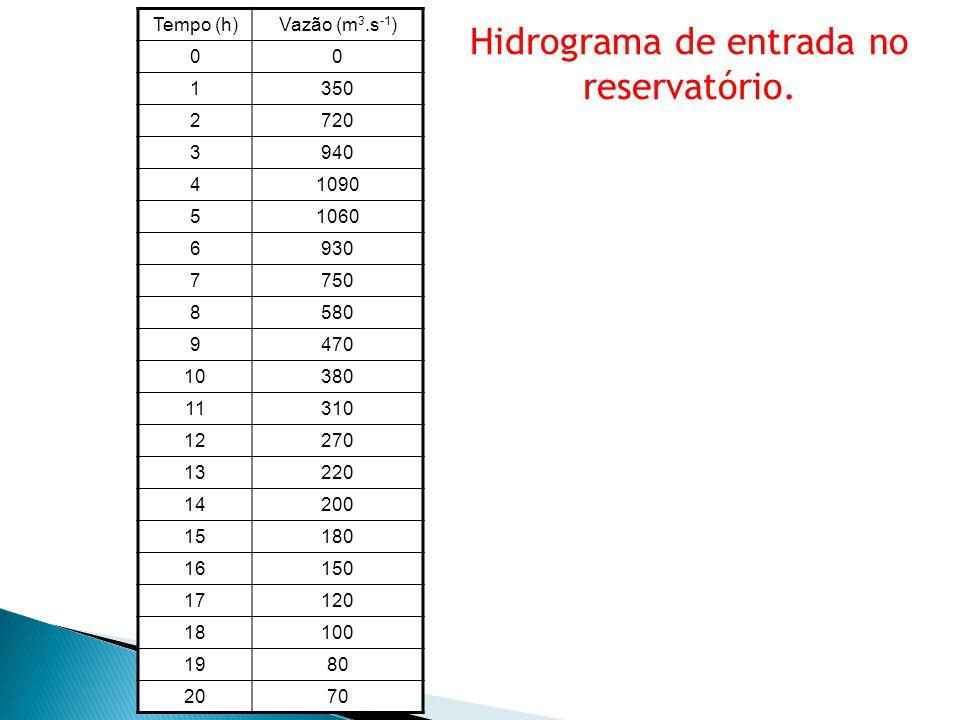Hidrograma de entrada no reservatório.