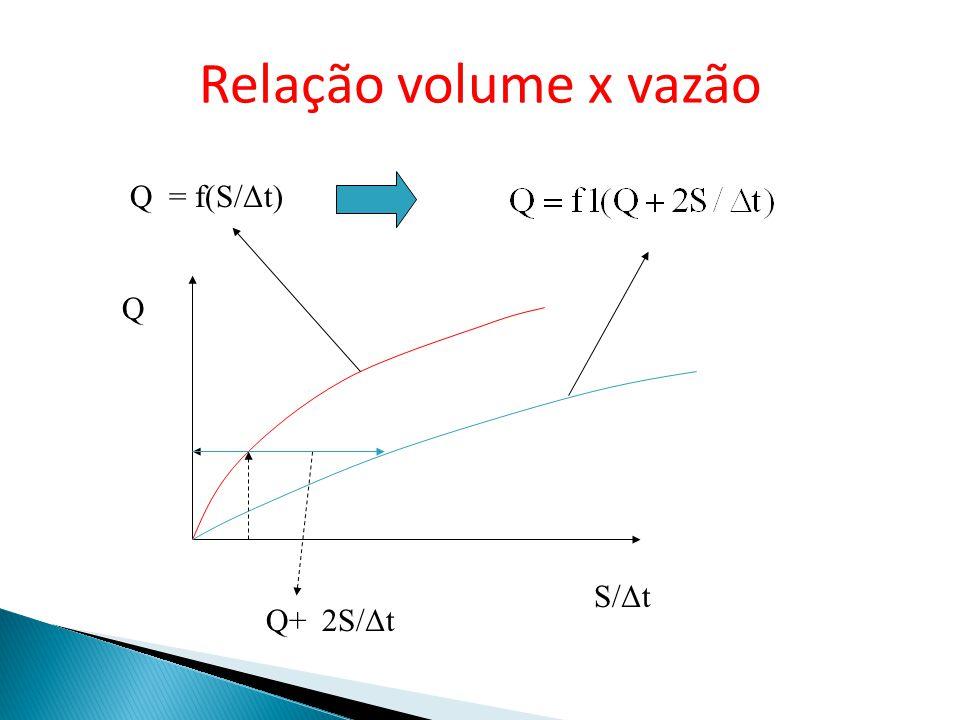 Relação volume x vazão Q = f(S/Δt) Q S/Δt Q+ 2S/Δt