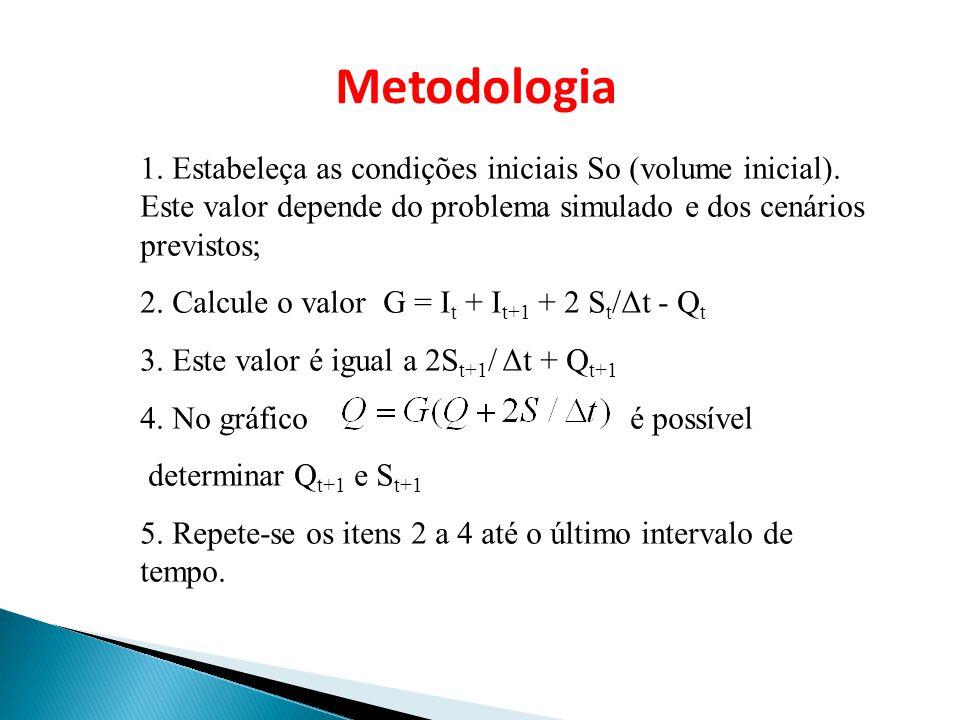 Metodologia 1. Estabeleça as condições iniciais So (volume inicial). Este valor depende do problema simulado e dos cenários previstos;