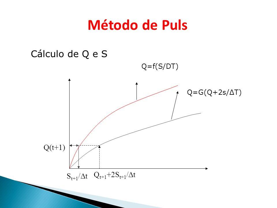 Método de Puls Cálculo de Q e S Q(t+1) Qt+1+2St+1/Δt St+1/Δt Q=f(S/DT)