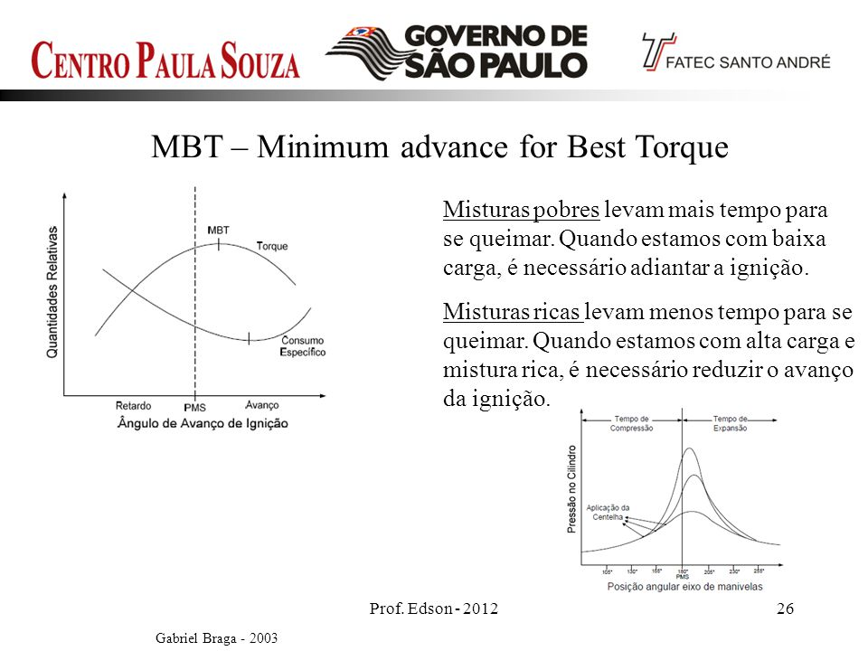 MBT – Minimum advance for Best Torque