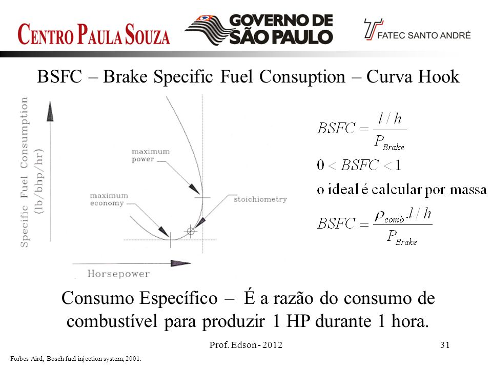 BSFC – Brake Specific Fuel Consuption – Curva Hook