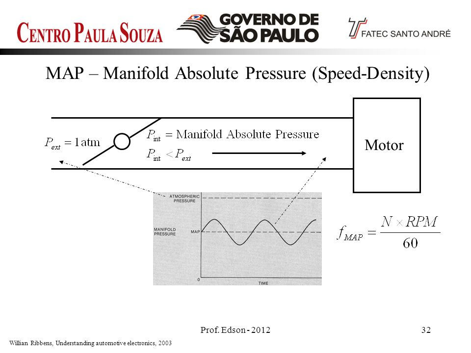 MAP – Manifold Absolute Pressure (Speed-Density)