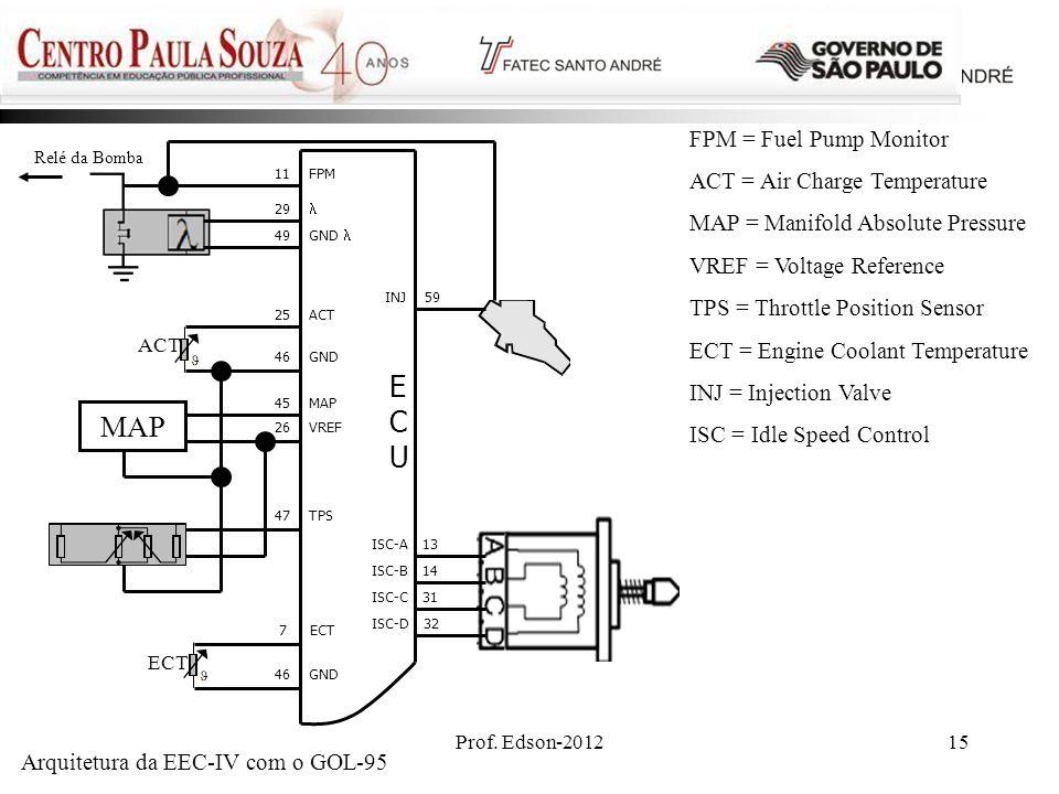 Arquitetura da EEC-IV com o GOL-95