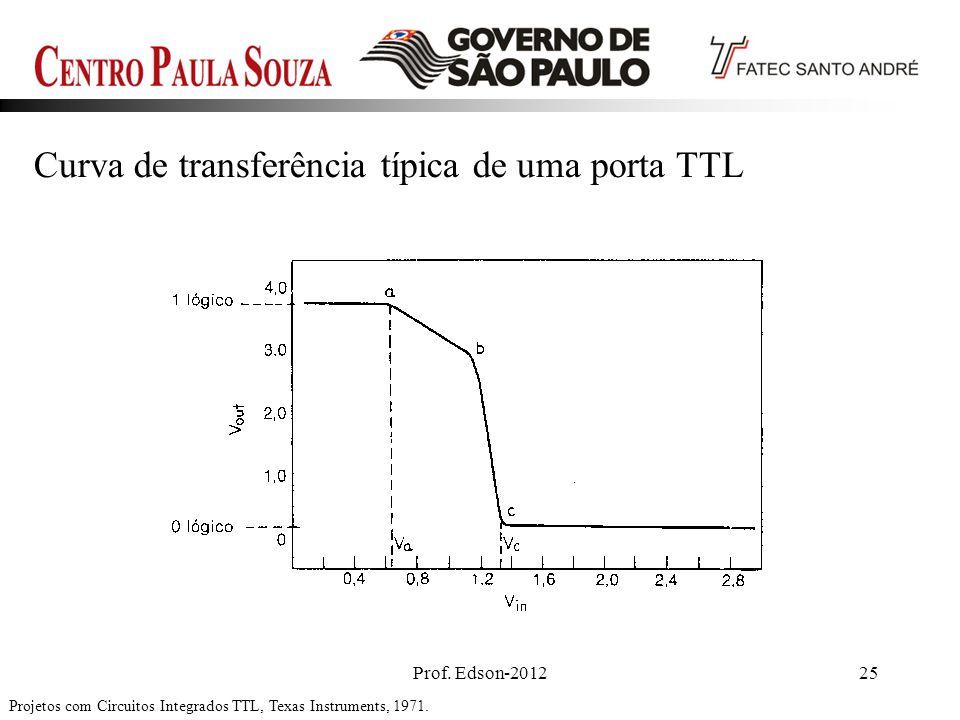 Curva de transferência típica de uma porta TTL
