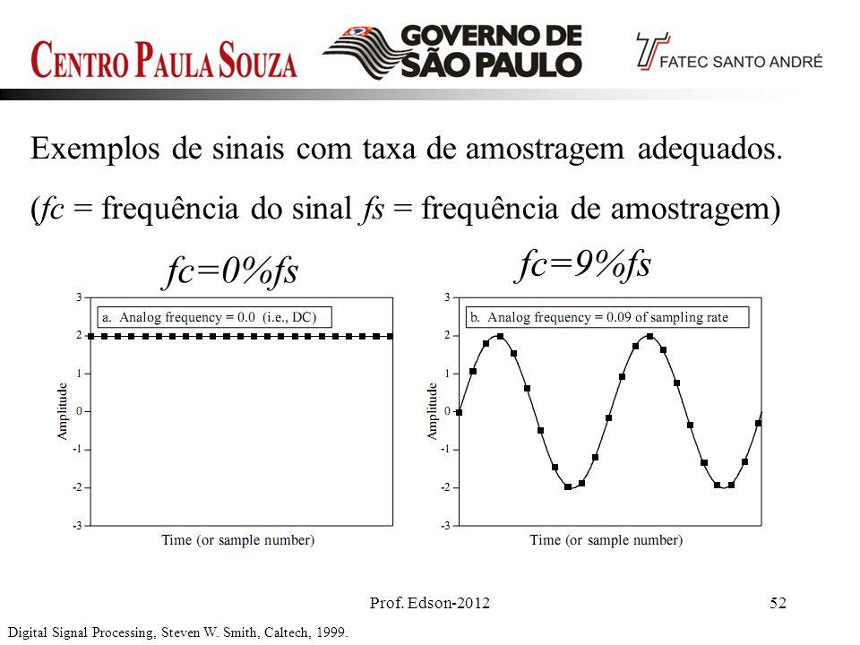 fc=9%fs fc=0%fs Exemplos de sinais com taxa de amostragem adequados.