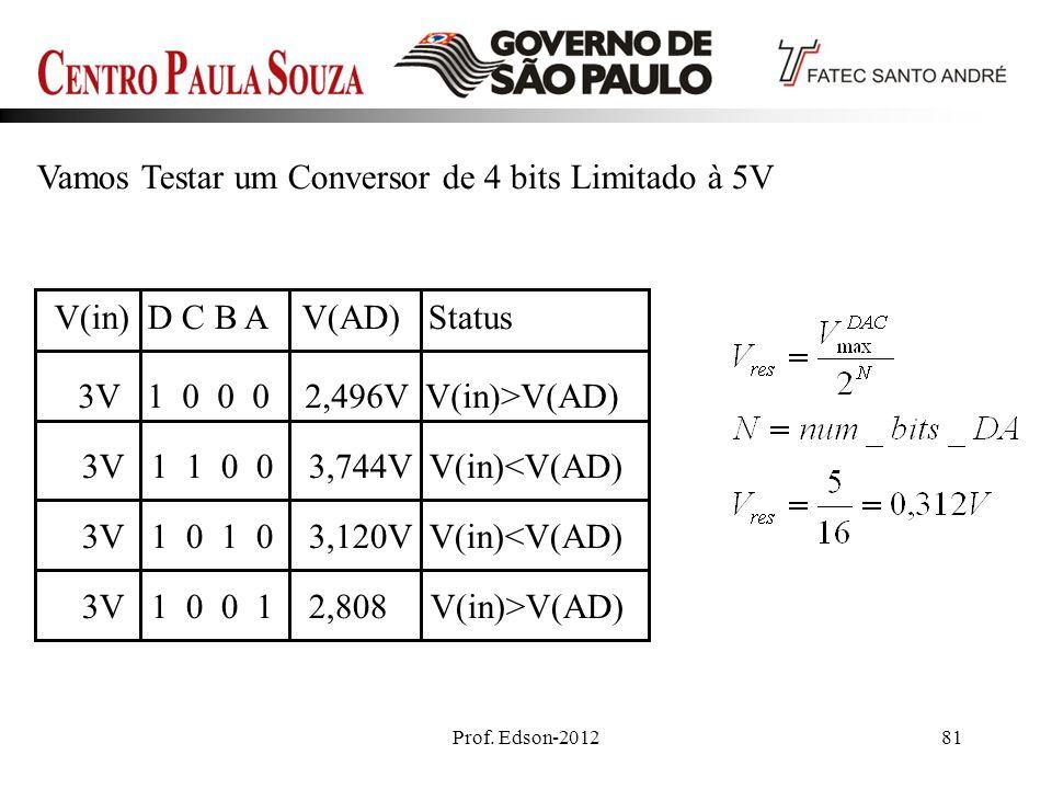 Vamos Testar um Conversor de 4 bits Limitado à 5V