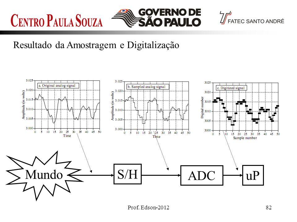 Resultado da Amostragem e Digitalização