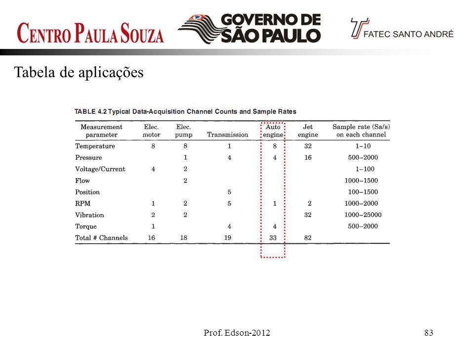 Tabela de aplicações Prof. Edson-2012