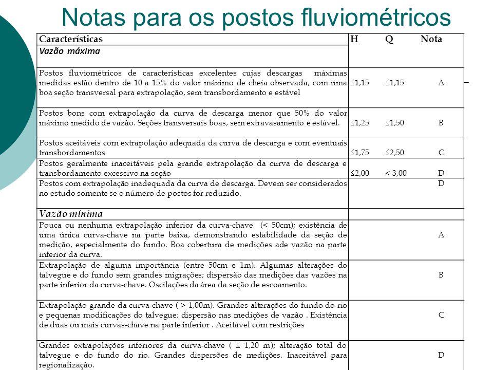 Notas para os postos fluviométricos