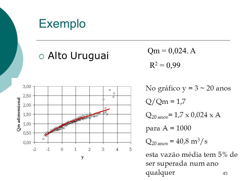 Exemplo Alto Uruguai Qm = 0,024. A R2 = 0,99