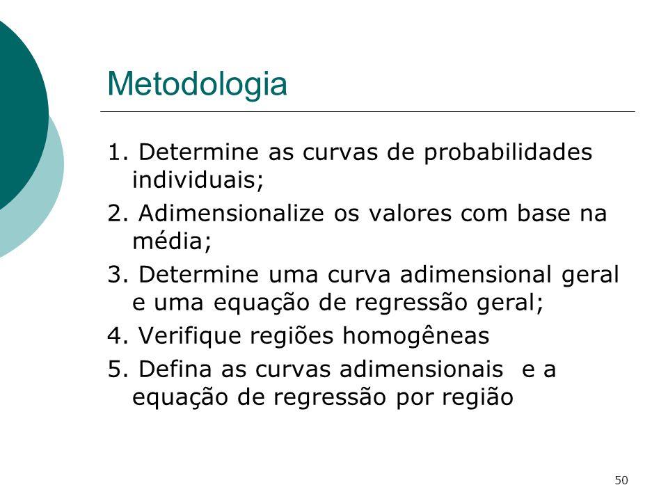 Metodologia 1. Determine as curvas de probabilidades individuais;