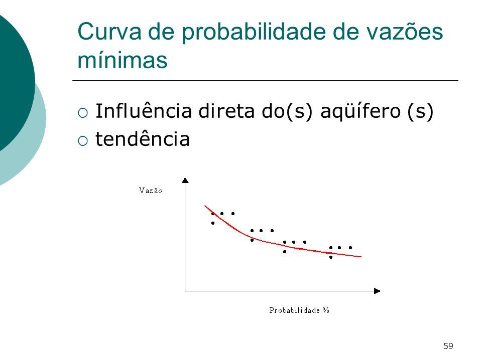 Curva de probabilidade de vazões mínimas