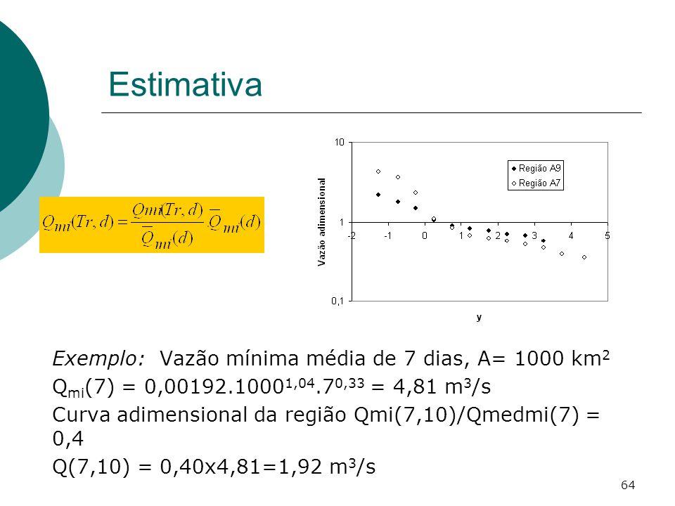 Estimativa Exemplo: Vazão mínima média de 7 dias, A= 1000 km2
