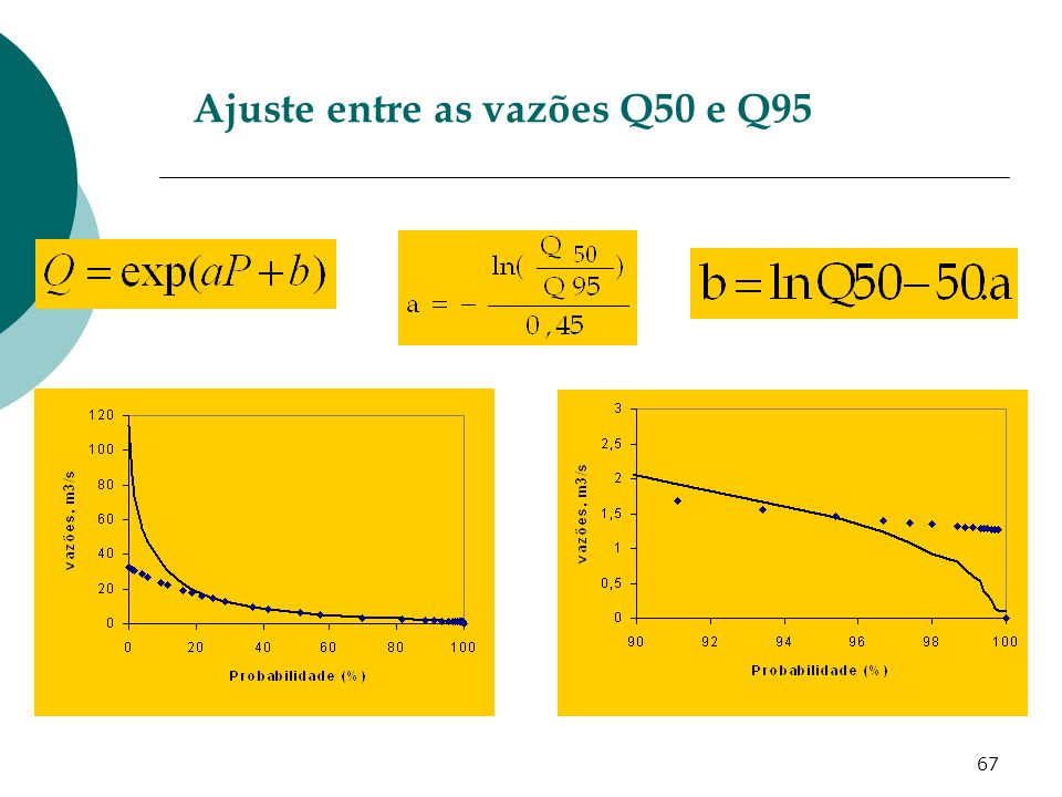Ajuste entre as vazões Q50 e Q95
