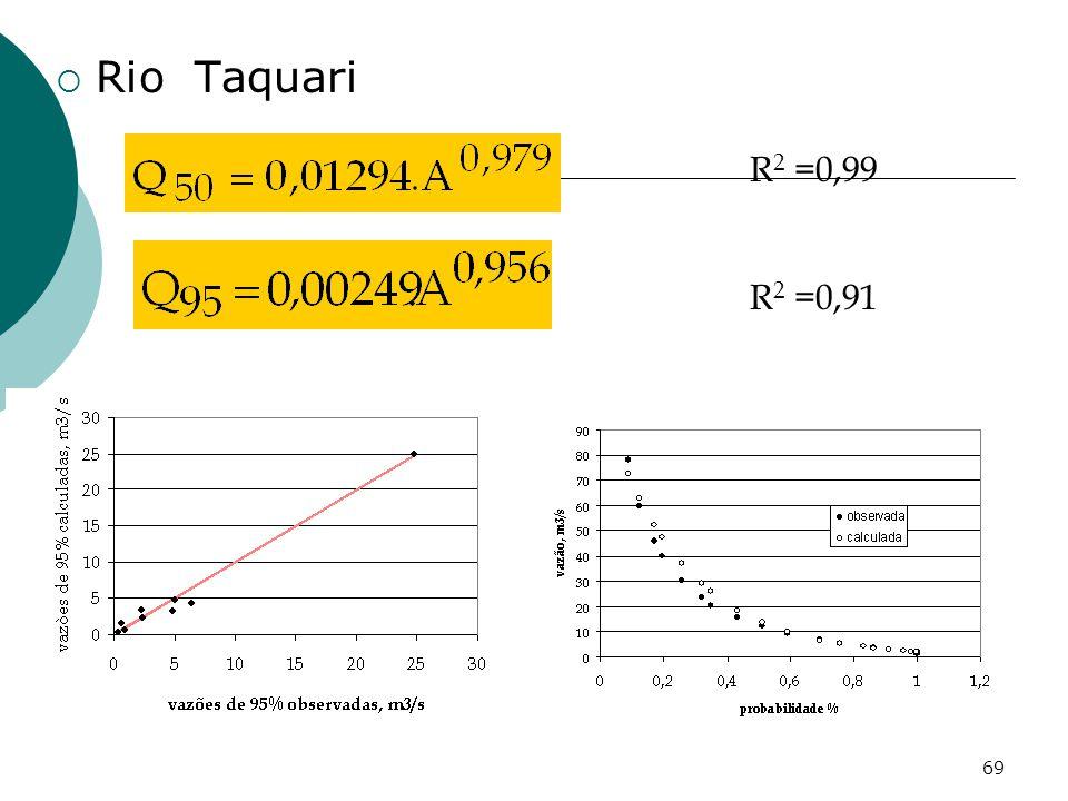 Rio Taquari R2 =0,99 R2 =0,91