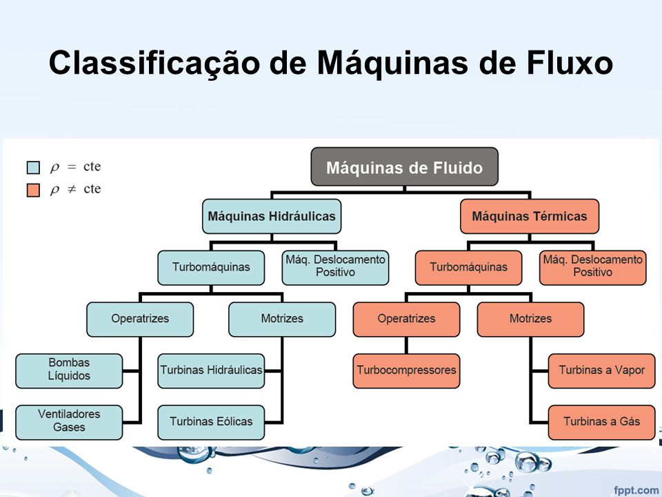 Classificação de Máquinas de Fluxo