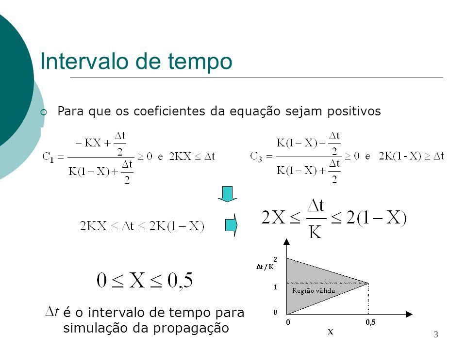 Intervalo de tempo é o intervalo de tempo para simulação da propagação