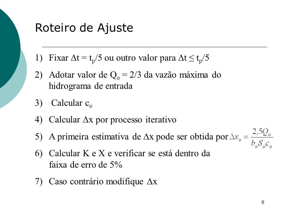 Roteiro de Ajuste Fixar ∆t = tp/5 ou outro valor para ∆t ≤ tp/5